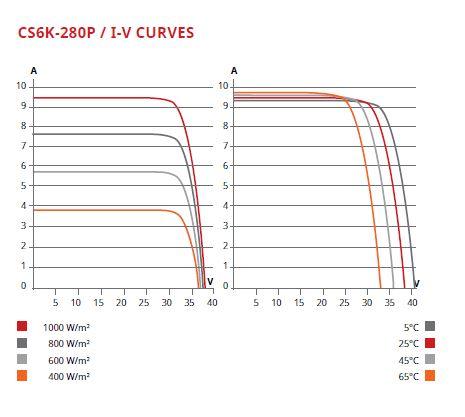 270W I-V curve