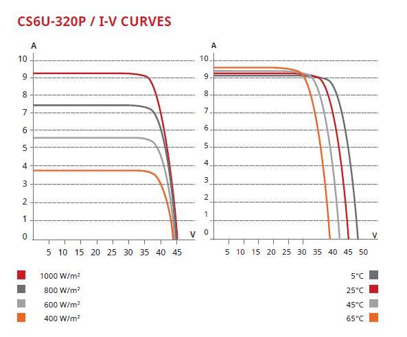 CS6U-320P / I-V CURVES