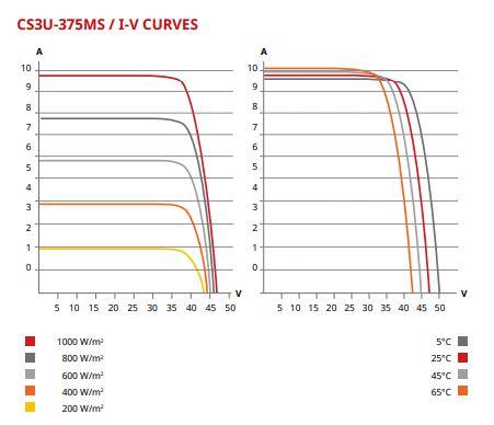 375W I-V Curve