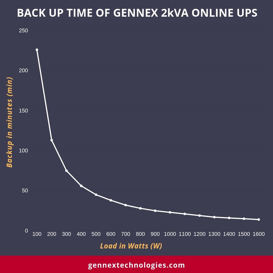 Backup time of 2kVA Online UPS