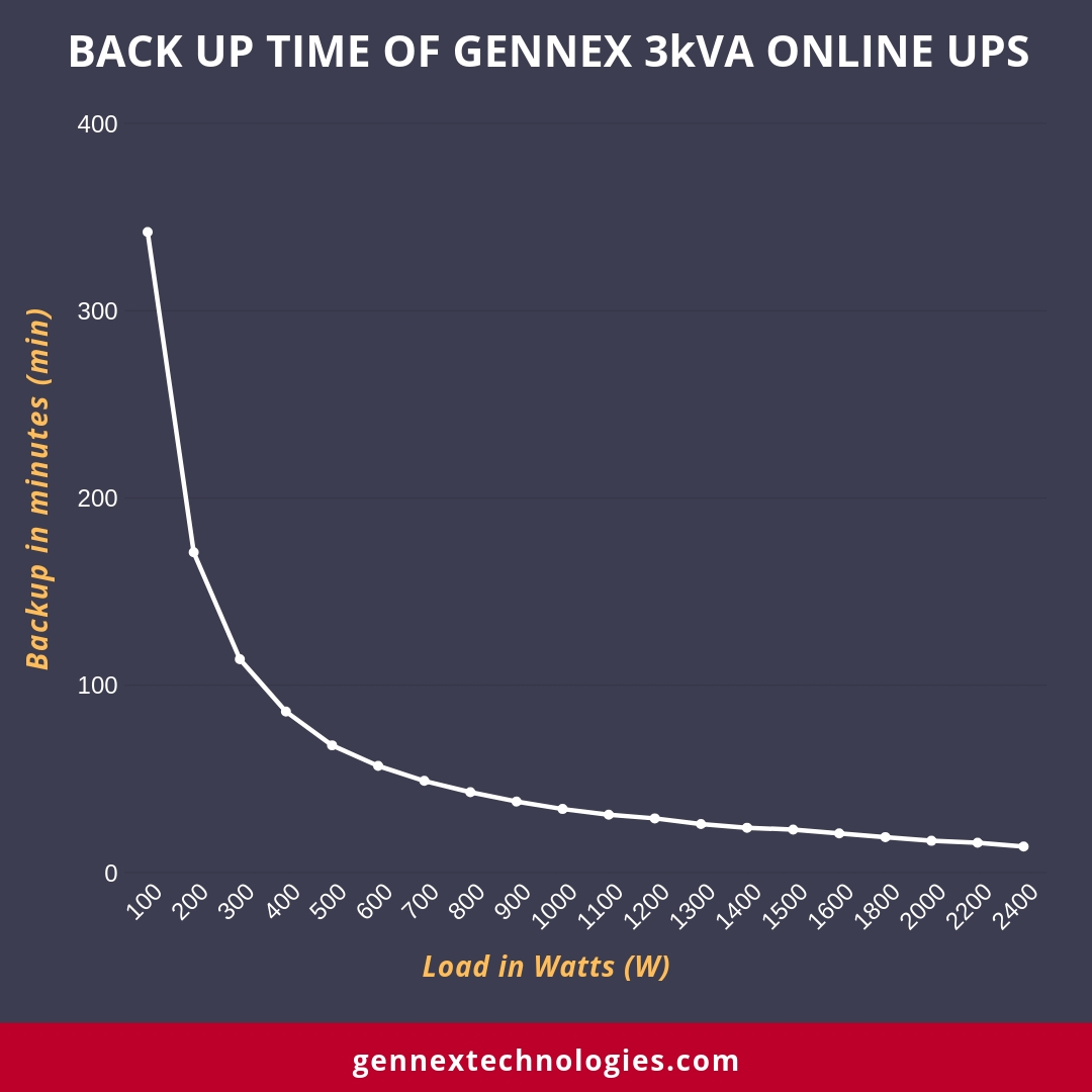 Backup time of 3kVA Online UPS