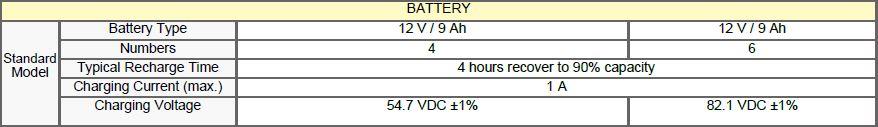 Battery Capacity of Gennex 2kVA and 3kVA Online UPS