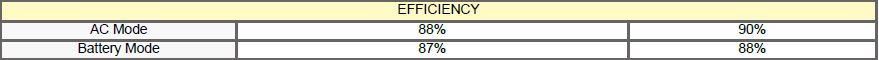 Battery Efficiency of Gennex Online UPS